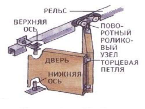 фото: фурнтура для двери гармошки
