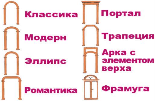 фото: Схематичное изображение арок
